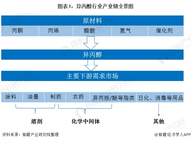 图表1:异丙醇行业产业链全景图