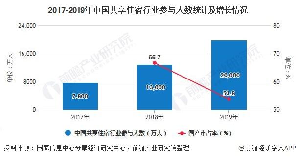 2017-2019年中国共享住宿行业参与人数统计及增长情况