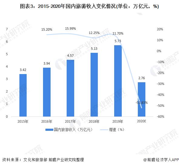 图表3:2015-2020年国内旅游收入变化情况(单位:万亿元,%)
