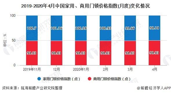 2019-2020年4月中国家用、商用门锁价格指数(月度)变化情况