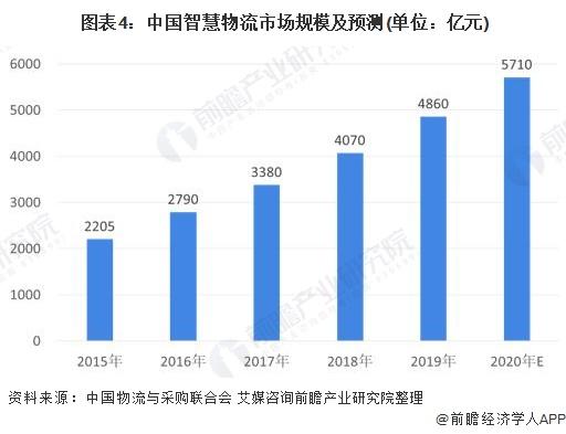 图表4:中国智慧物流市场规模及预测(单位:亿元)