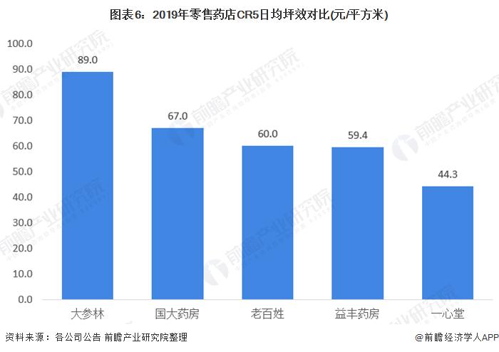 图表6:2019年零售药店CR5日均坪效对比(元/平方米)
