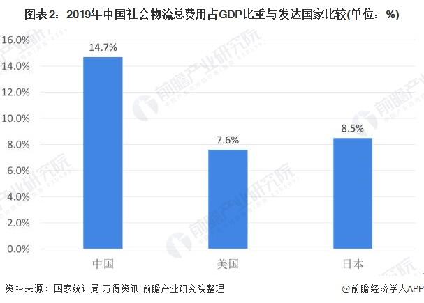 图表2:2019年中国社会物流总费用占GDP比重与发达国家比较(单位:%)