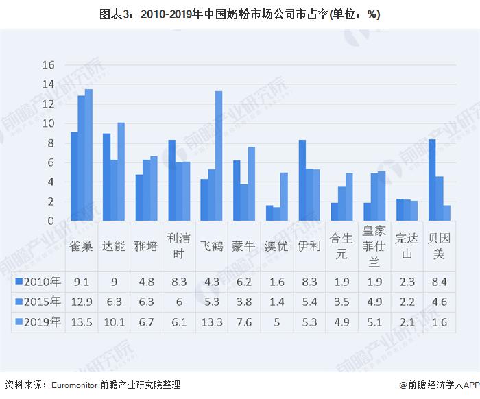 图表3:2010-2019年中国奶粉市场公司市占率(单位:%)
