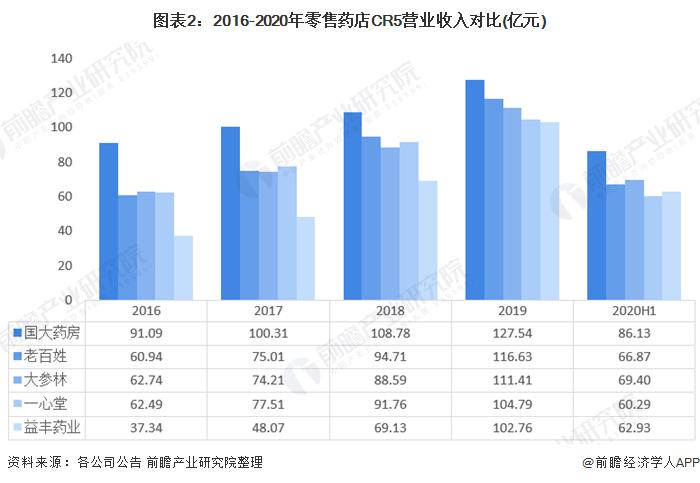 图表2:2016-2020年零售药店CR5营业收入对比(亿元)