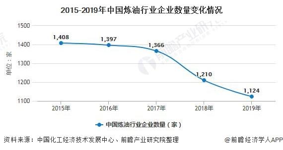 2015-2019年中国炼油行业企业数量变化情况