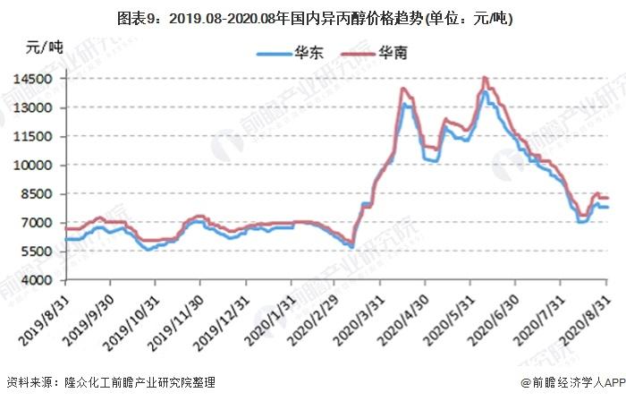 图表9:2019.08-2020.08年国内异丙醇价格趋势(单位:元/吨)