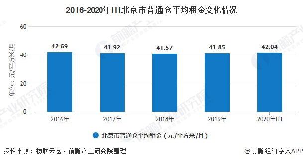 2016-2020年H1北京市普通仓平均租金变化情况