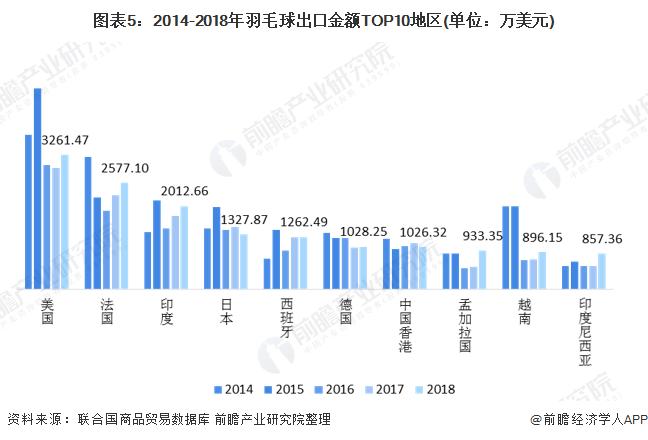 图表5:2014-2018年羽毛球出口金额TOP10地区(单位:万美元)