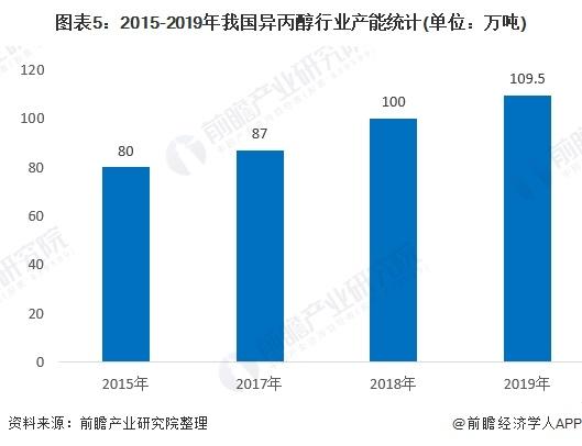 图表5:2015-2019年我国异丙醇行业产能统计(单位:万吨)