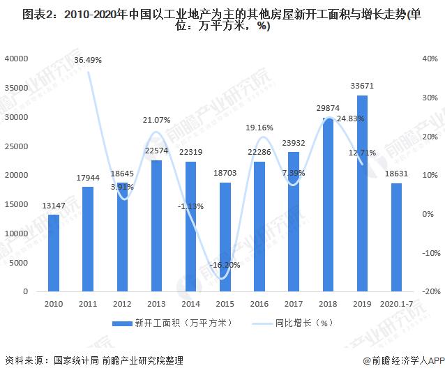 图表2:2010-2020年中国以工业地产为主的其他房屋新开工面积与增长走势(单位:万平方米,%)