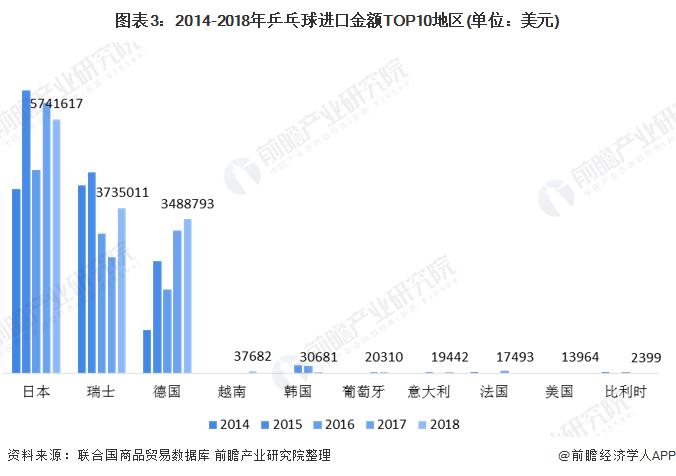 图表3:2014-2018年乒乓球进口金额TOP10地区(单位:美元)