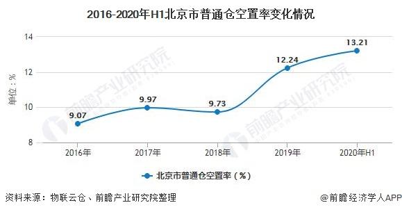 2016-2020年H1北京市普通仓空置率变化情况
