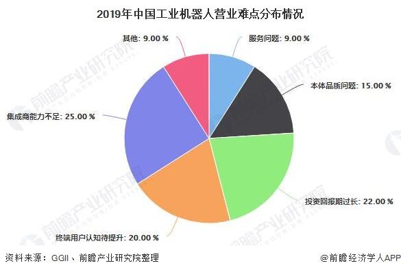 2019年中国工业机器人营业难点分布情况