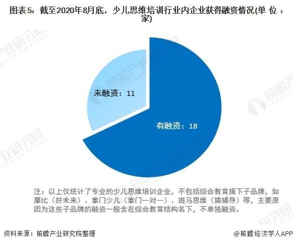 图表5:截至2020年8月底,少儿思维培训行业内企业获得融资情况(单位:家)