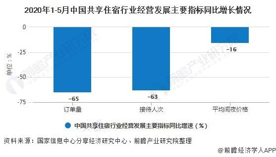 2020年1-5月中国共享住宿行业经营发展主要指标同比增长情况