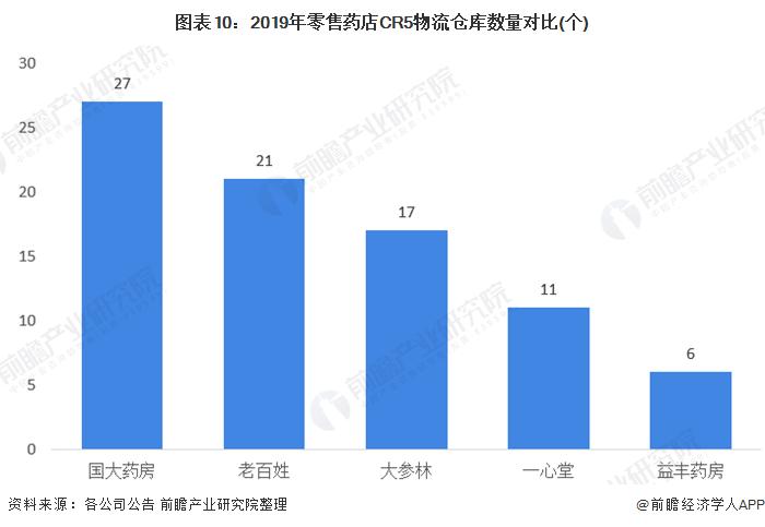 图表10:2019年零售药店CR5物流仓库数量对比(个)