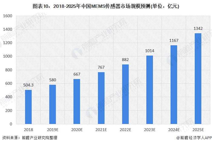 图表10:2018-2025年中国MEMS传感器市场规模预测(单位:亿元)