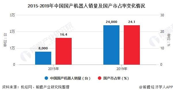 2015-2019年中国国产机器人销量及国产市占率变化情况