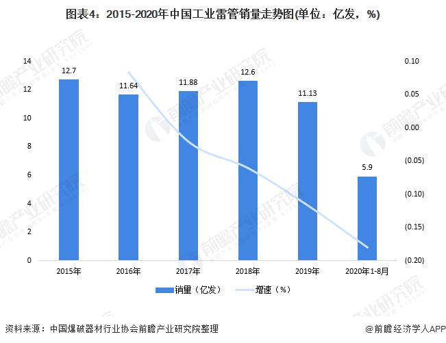 图表4:2015-2020年中国工业雷管销量走势图(单位:亿发,%)