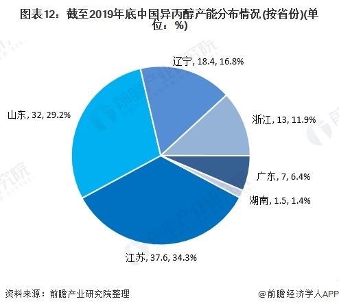 图表12:截至2019年底中国异丙醇产能分布情况(按省份)(单位:%)