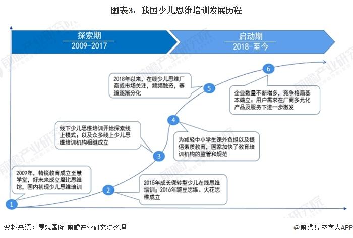 图表3:我国少儿思维培训发展历程