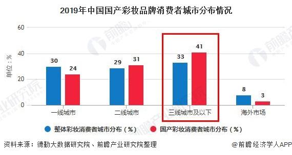 2019年中国国产彩妆品牌消费者城市产于情况