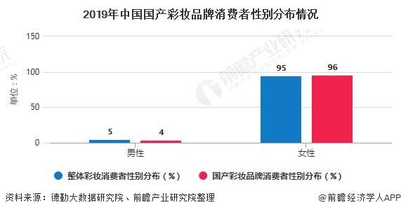 2020年中国彩妆行业用户消费现状分析国货彩妆崛起推动行业快速发展_研究报告