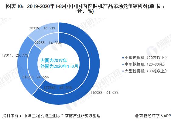 图表10:2019-2020年1-8月中国国内挖掘机产品市场竞争结构图(单位:台,%)