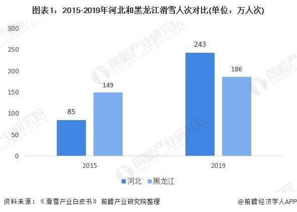 图表1:2015-2019年河北和黑龙江滑雪人次对比(单位:万人次)