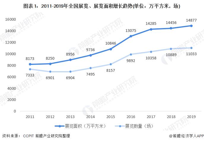 图表1:2011-2019年全国展览、展览面积增长趋势(单位:万平方米,场)