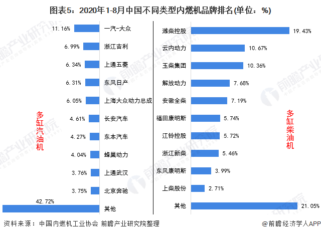 图表5:2020年1-8月中国不同类型内燃机品牌排名(单位:%)