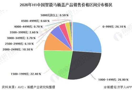 2020年H1中国智能马桶盖产品销售价格区间分布情况