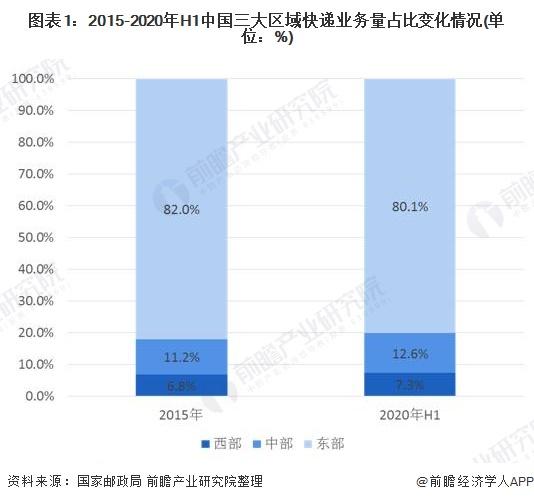 图表1:2015-2020年H1中国三大区域快递业务量占比变化情况(单位:%)