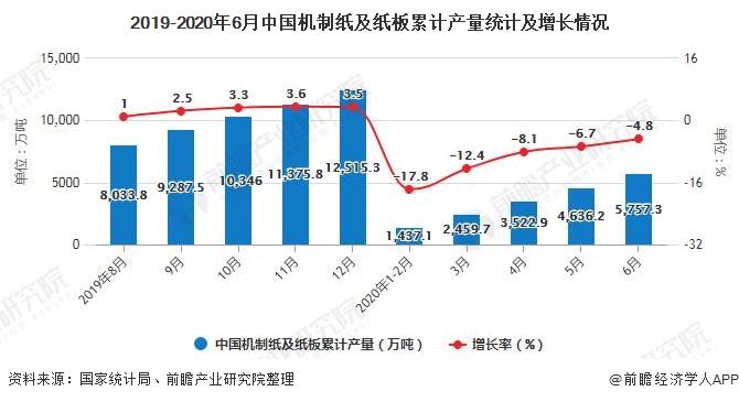 2019-2020年6月中国机制纸及纸板累计产量统计及增长情况