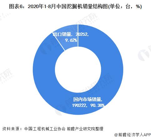 图表6:2020年1-8月中国挖掘机销量结构图(单位:台,%)
