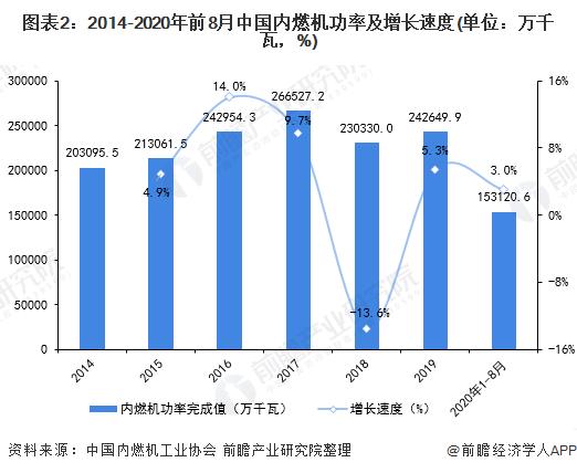 图表2:2014-2020年前8月中国内燃机功率及增长速度(单位:万千瓦,%)