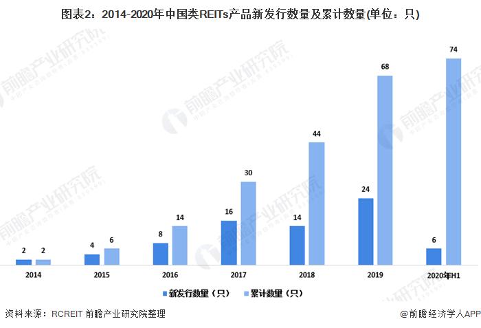 图表2:2014-2020年中国类REITs产品新发行数量及累计数量(单位:只)