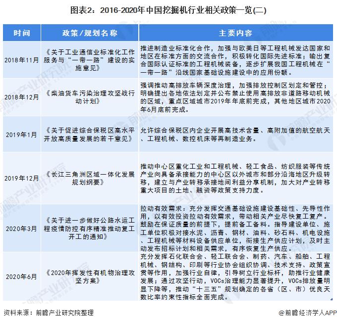 图表2:2016-2020年中国挖掘机行业相关政策一览(二)