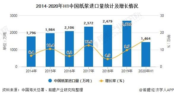 2014-2020年H1中国纸浆进口量统计及增长情况