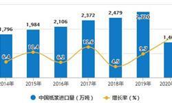 2020年H1中国造纸行业市场分析:纸浆<em>进口量</em>累计达到1464万吨