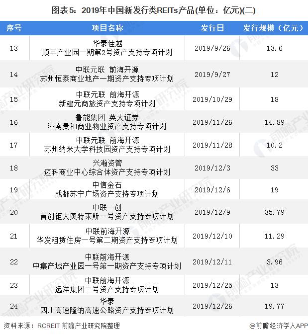 图表5:2019年中国新发行类REITs产品(单位:亿元)(二)