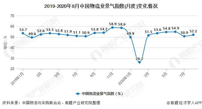 2019-2020年8月中国物流业景气指数(月度)变化情况