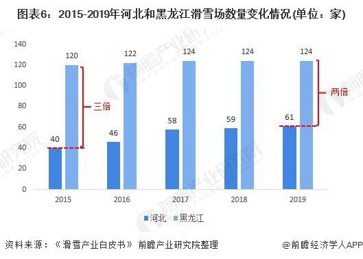 图表6:2015-2019年河北和黑龙江滑雪场数量变化情况(单位:家)