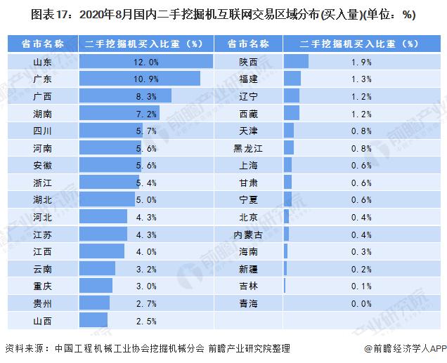 图表17:2020年8月国内二手挖掘机互联网交易区域分布(买入量)(单位:%)