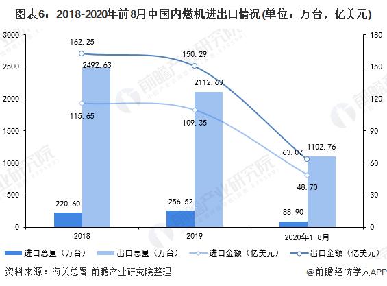 图表6:2018-2020年前8月中国内燃机进出口情况(单位:万台,亿美元)