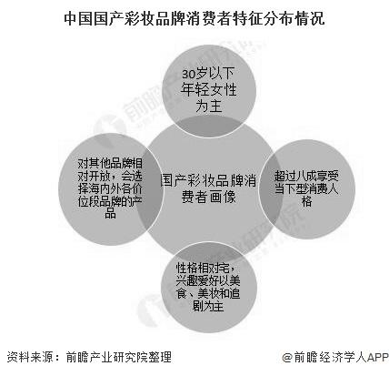 中国国产彩妆品牌消费者特征产于情况