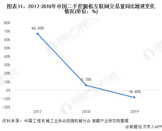 图表11:2017-2019年中国二手挖掘机互联网交易量同比增速变化情况(单位:%)