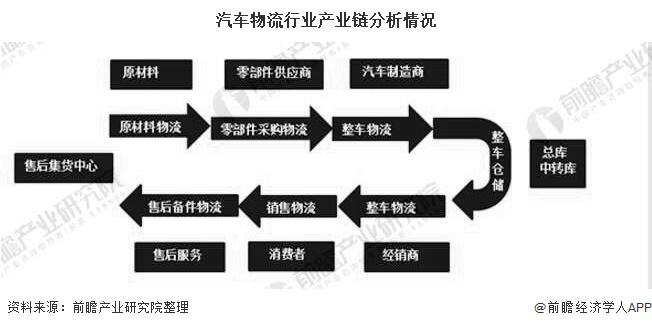 汽车物流行业产业链分析情况