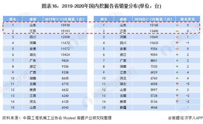 图表16:2019-2020年国内挖掘各省销量分布(单位:台)